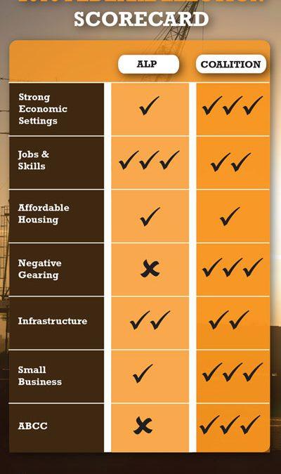 Federal Election Scorecard