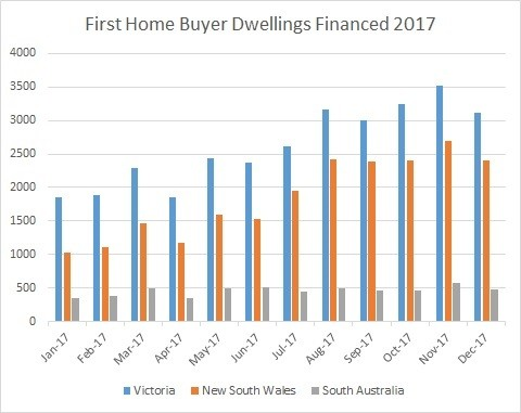 It's time South Australia backs first home buyers